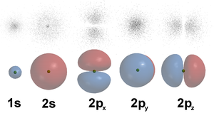 Cinq premieres orbitales atomiques