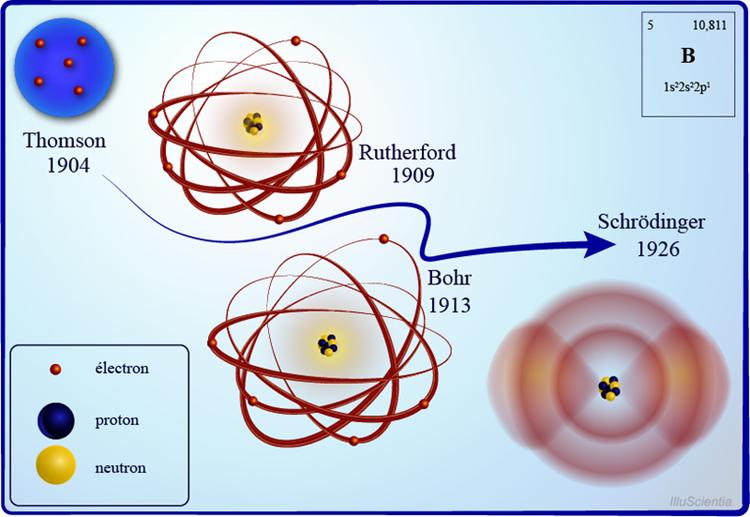Comparaison de 4 premiers modeles atomiques