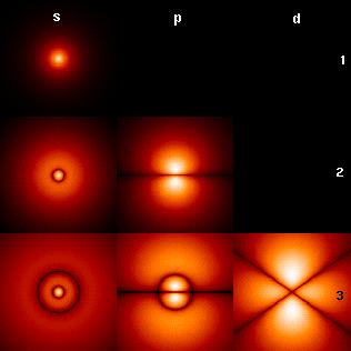 Coupes et orbitales atome d hydrogene