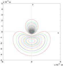 Graphe de la probalite de densite