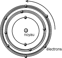 Modele de bohr