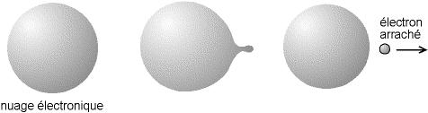 Nuage electronique