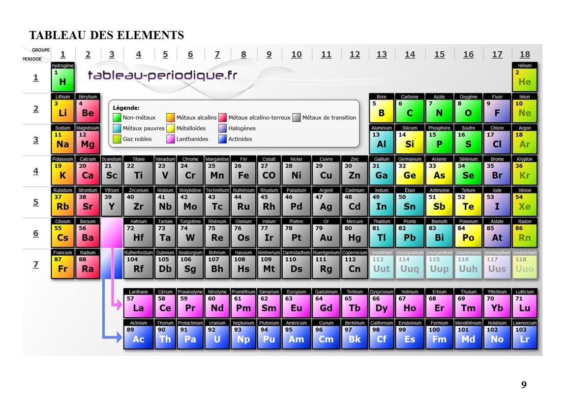 Tableau des elements 2